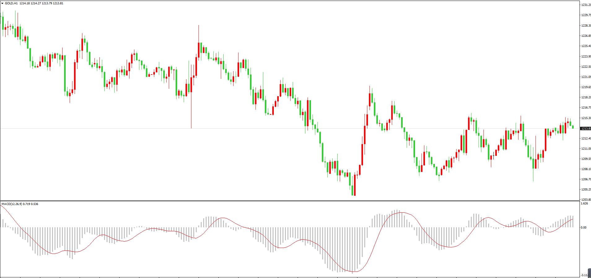 中美贸易争端再次升级 黄金震荡加剧险守1210关口
